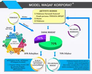 model-waqaf-korporat
