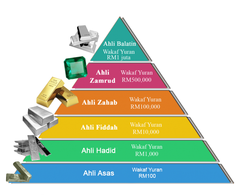 triangle-keahlian-awqaf-800x657